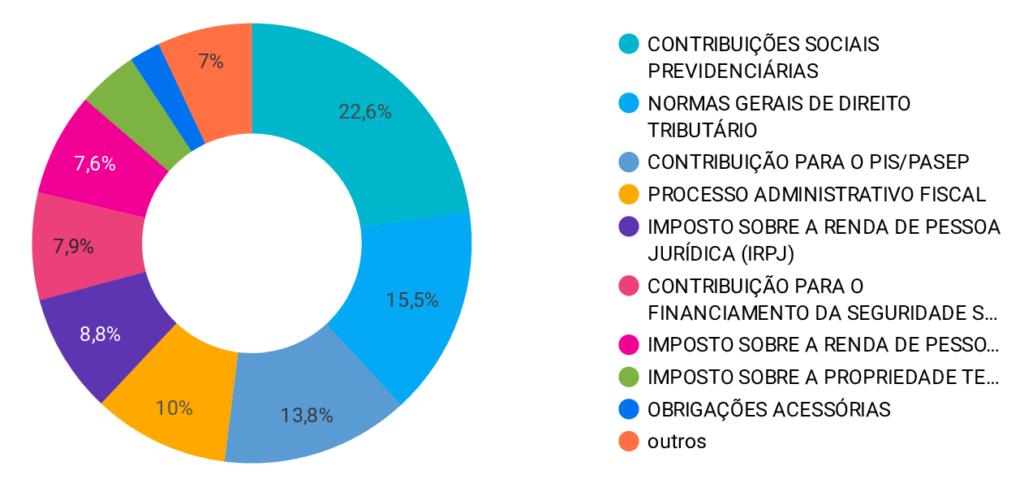 Assuntos por maioria na CSRF.
