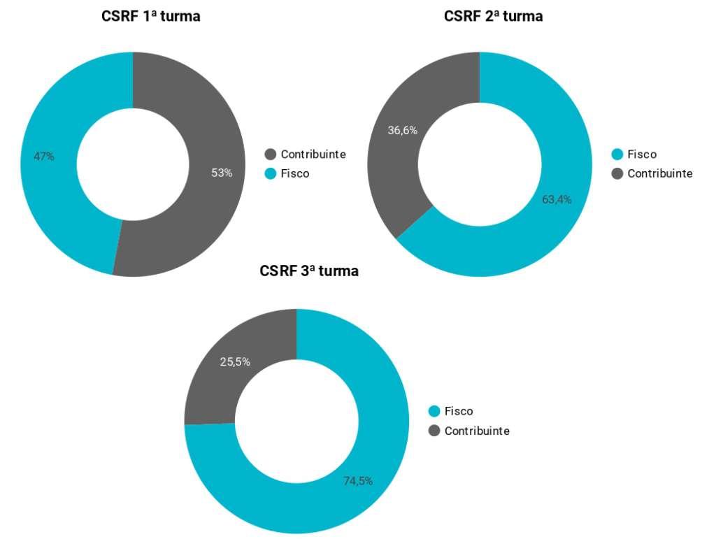 Partes vencedoras nas turmas da CSRF.
