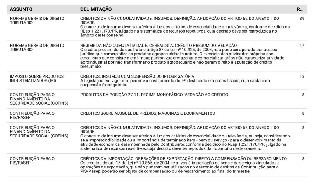Tabela de assuntos decididos na sistemática dos repetitivos.