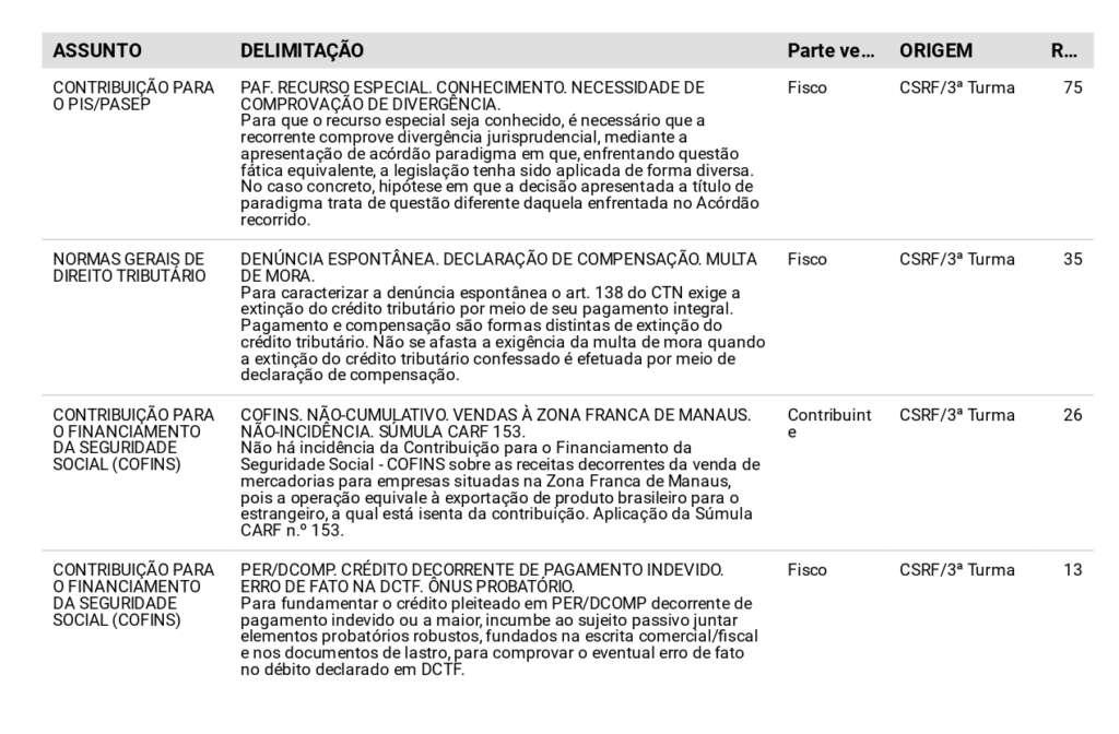Tabela de assuntos, delimitação e partes vencedoras na CSRF.
