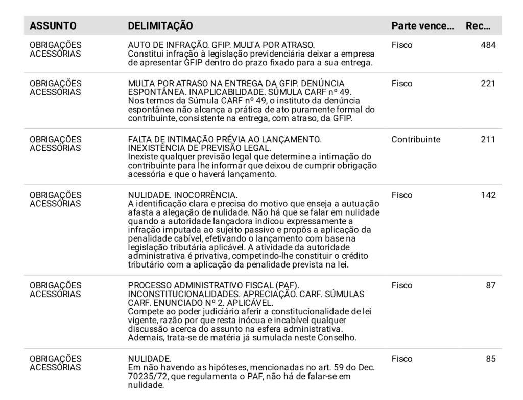 Tabela de assuntos e delimitações.