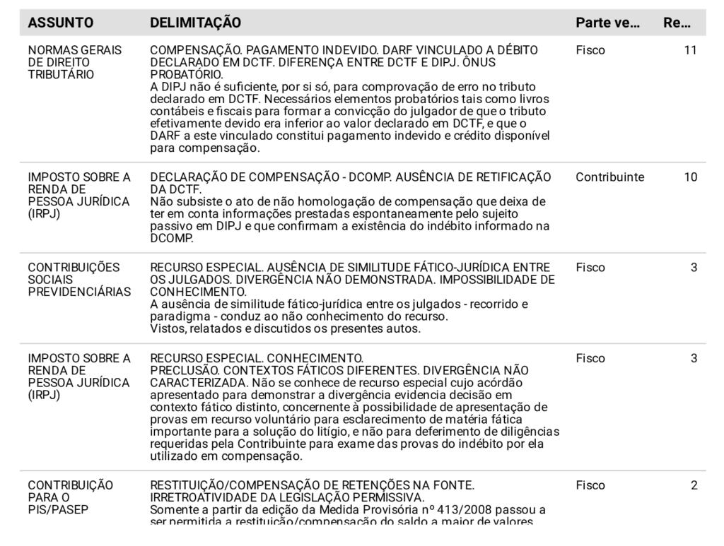 Tabela de assuntos e delimitações discutidas por maioria na CSRF.