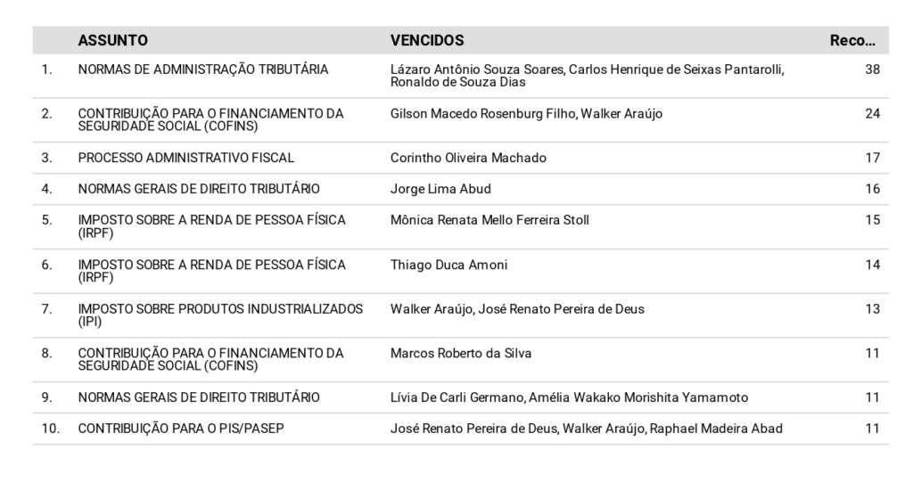 Tabela de votos vencidos por maioria e o respectivo assunto.